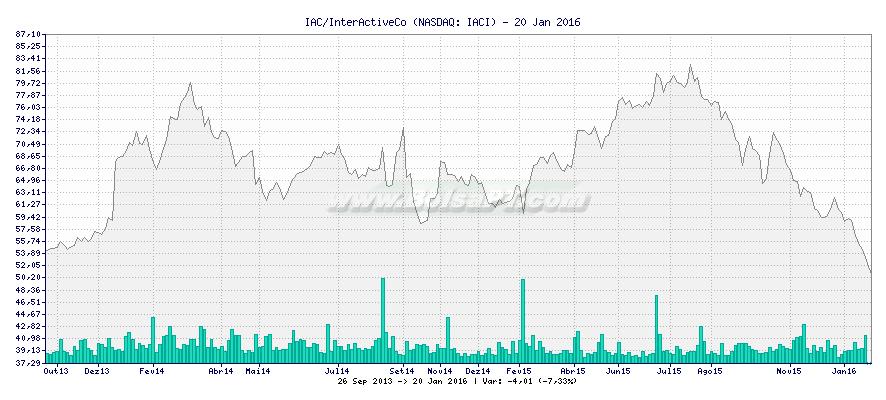 Gráfico de IAC/InterActiveCo -  [Ticker: IACI]