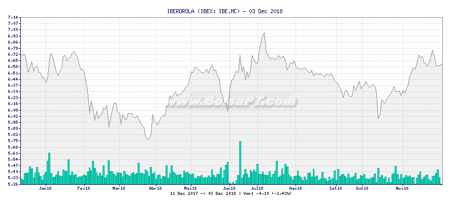 Gráfico de IBERDROLA -  [Ticker: IBE.MC]
