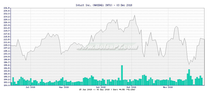 Gráfico de Intuit Inc. -  [Ticker: INTU]
