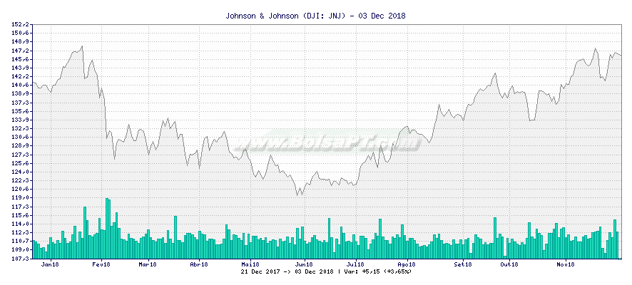 Gráfico de Johnson & Johnson -  [Ticker: JNJ]