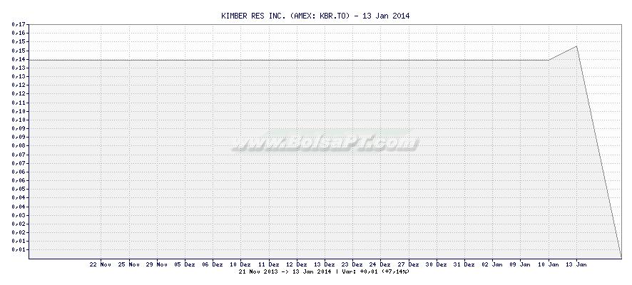 Gráfico de KIMBER RES INC. -  [Ticker: KBR.TO]