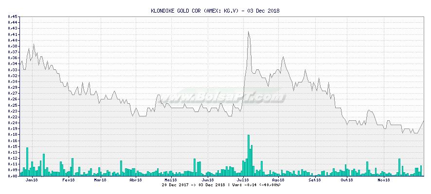 Gráfico de KLONDIKE GOLD COR -  [Ticker: KG.V]