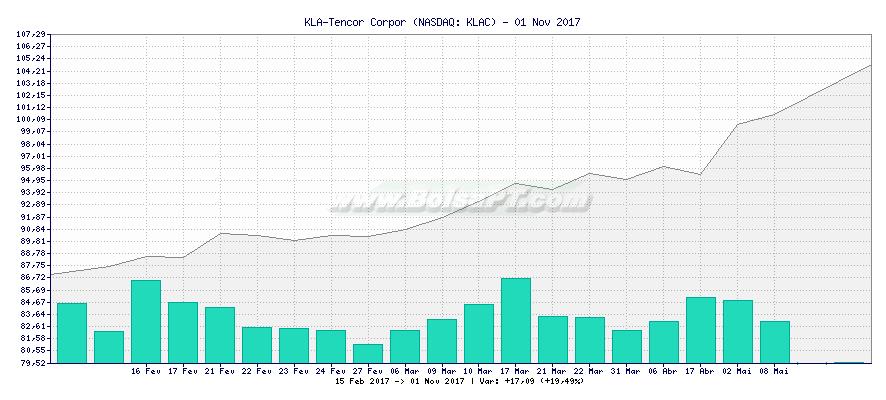 Gráfico de KLA-Tencor Corpor -  [Ticker: KLAC]