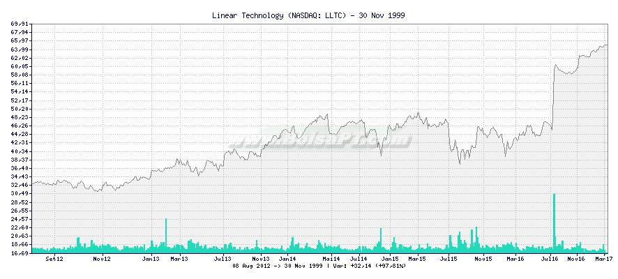 Gráfico de Linear Technology -  [Ticker: LLTC]