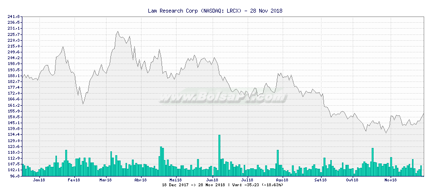 Gráfico de Lam Research Corp -  [Ticker: LRCX]