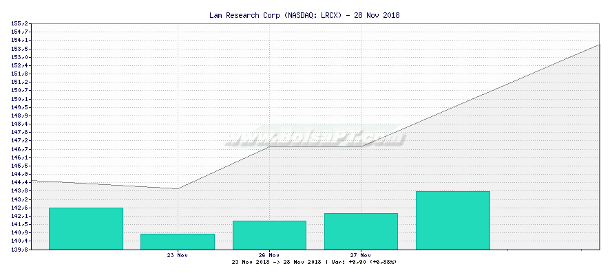 Gráfico de Lam Research Corp -  [Ticker: LRCX]