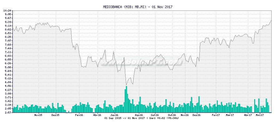 Gráfico de MEDIOBANCA -  [Ticker: MB.MI]