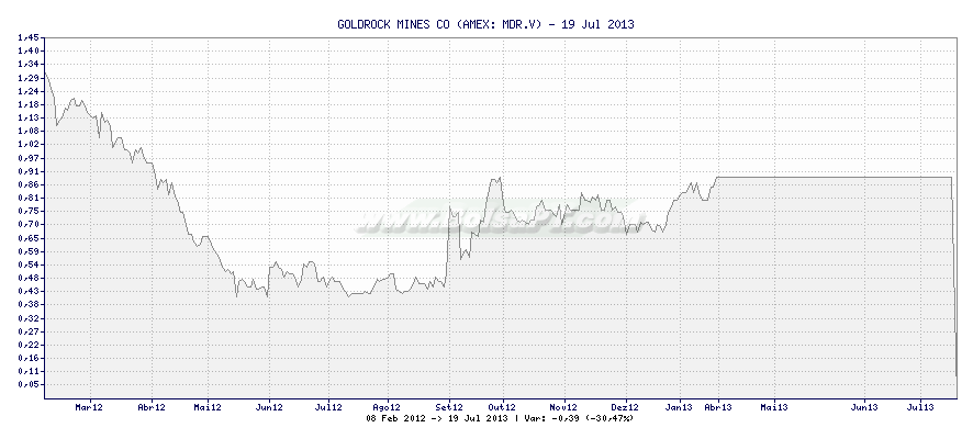 Gráfico de GOLDROCK MINES CO -  [Ticker: MDR.V]