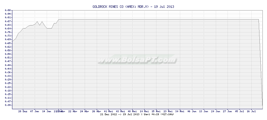 Gráfico de GOLDROCK MINES CO -  [Ticker: MDR.V]