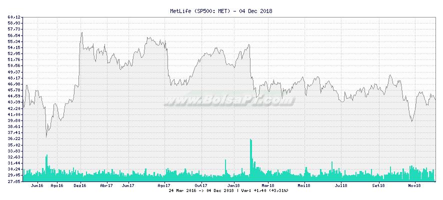 Gráfico de MetLife -  [Ticker: MET]