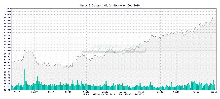 Gráfico de Merck & Company -  [Ticker: MRK]