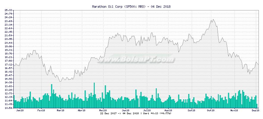 Gráfico de Marathon Oil Corp -  [Ticker: MRO]