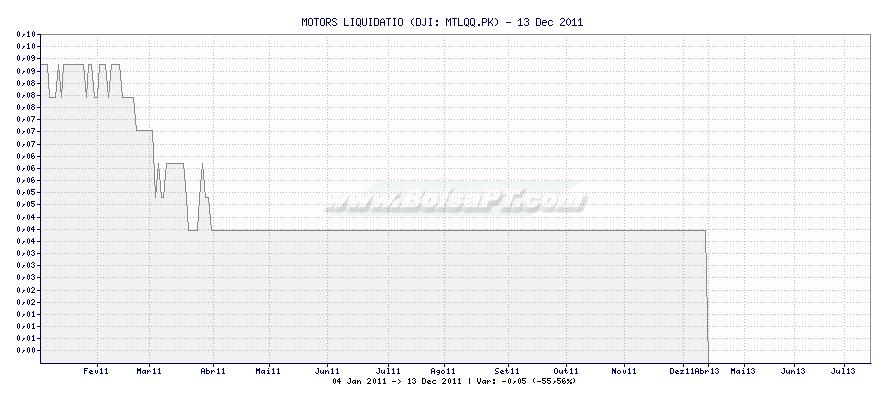 Gráfico de MOTORS LIQUIDATIO -  [Ticker: MTLQQ.PK]