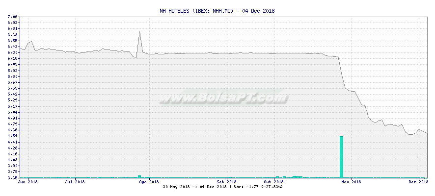 Gráfico de NH HOTELES -  [Ticker: NHH.MC]