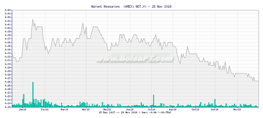 Gráfico de Noront Resources  -  [Ticker: NOT.V]