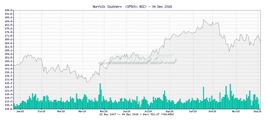 Gráfico de Norfolk Southern  -  [Ticker: NSC]