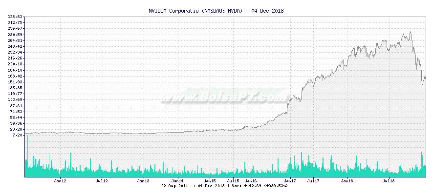 Gráfico de NVIDIA Corporatio -  [Ticker: NVDA]