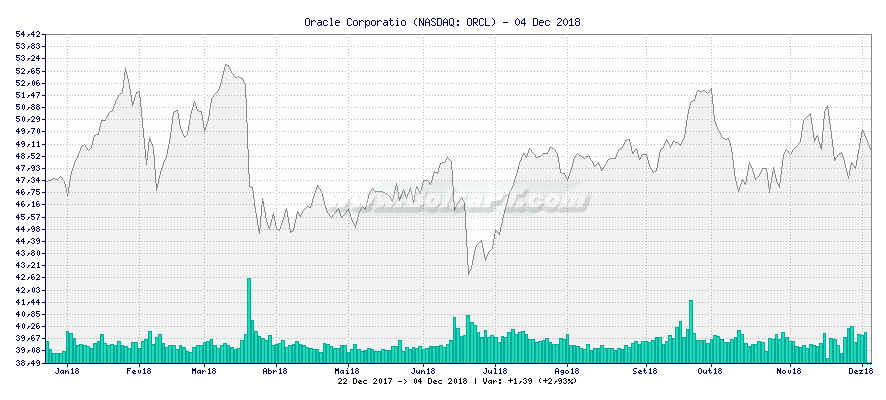 Gráfico de Oracle Corporatio -  [Ticker: ORCL]