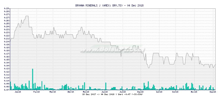 Gráfico de ORVANA MINERALS J -  [Ticker: ORV.TO]