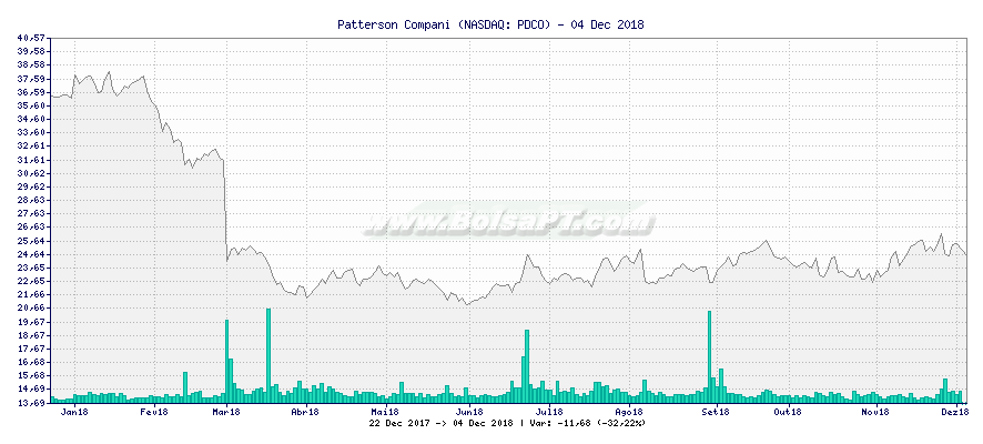 Gráfico de Patterson Compani -  [Ticker: PDCO]