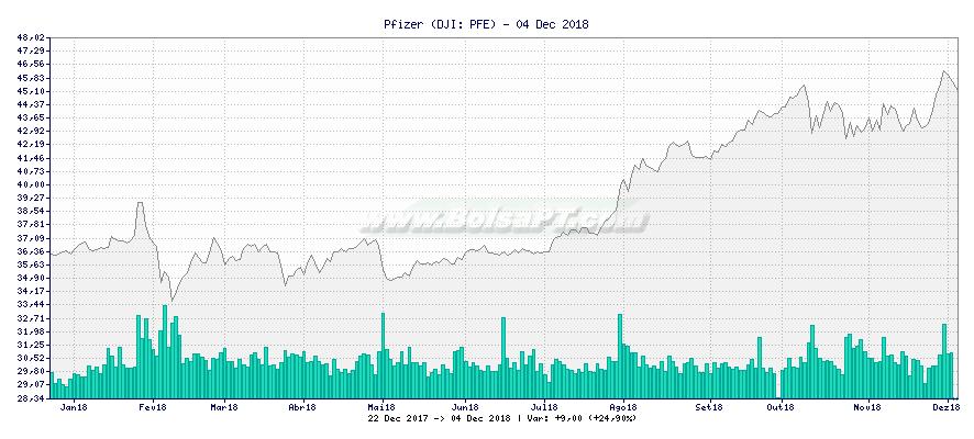 Gráfico de Pfizer -  [Ticker: PFE]