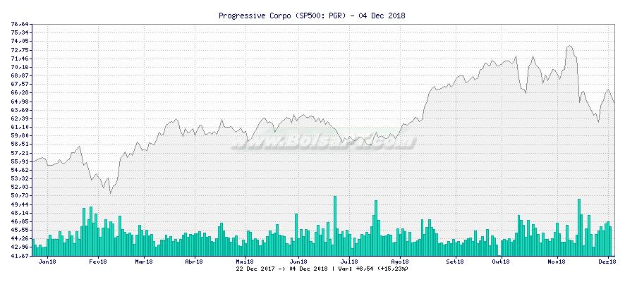 Gráfico de Progressive Corpo -  [Ticker: PGR]