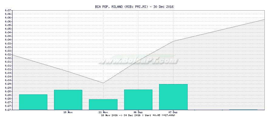 Gráfico de BCA POP. MILANO -  [Ticker: PMI.MI]