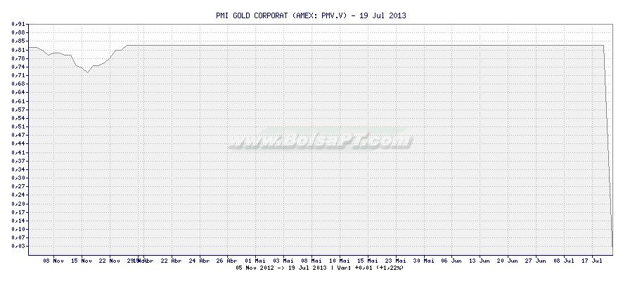 Gráfico de PMI GOLD CORPORAT -  [Ticker: PMV.V]