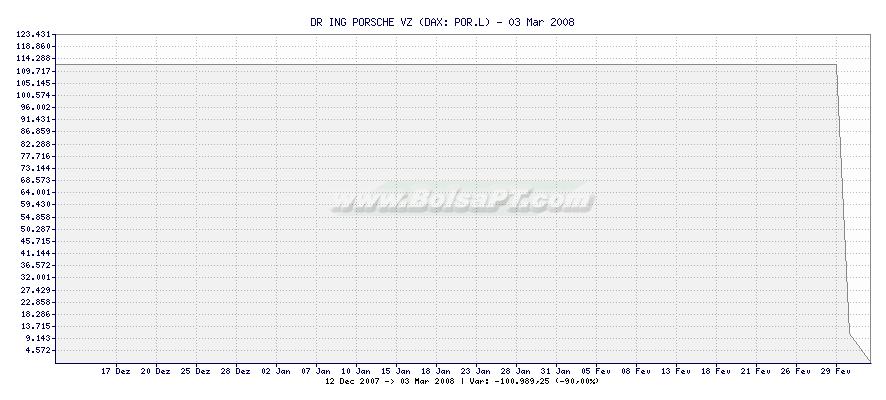 Gráfico de DR ING PORSCHE VZ -  [Ticker: POR.L]