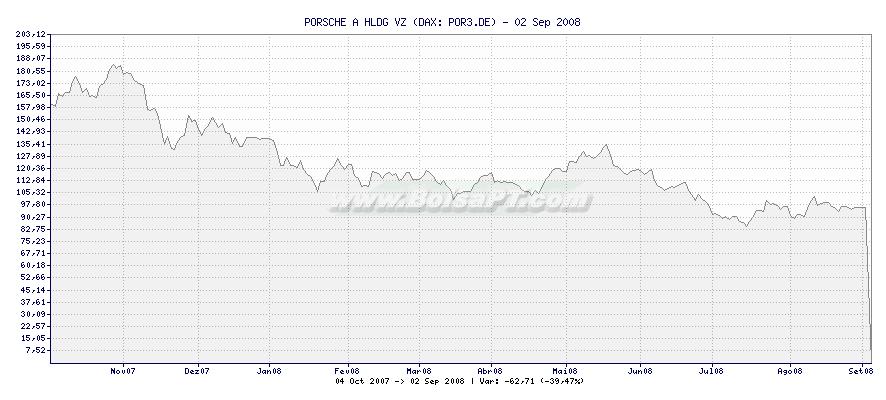 Gráfico de PORSCHE A HLDG VZ -  [Ticker: POR3.DE]