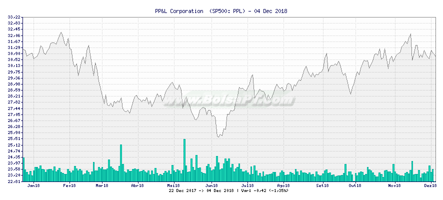 Gráfico de PP&L Corporation  -  [Ticker: PPL]