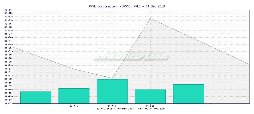 Gráfico de PP&L Corporation  -  [Ticker: PPL]