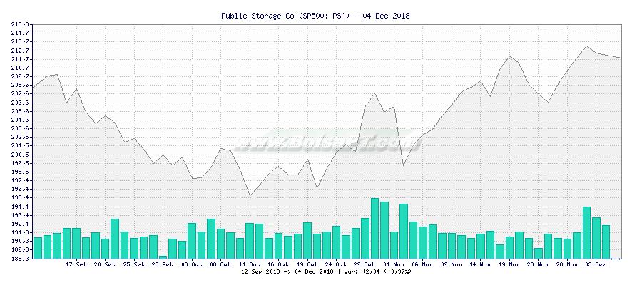 Gráfico de Public Storage Co -  [Ticker: PSA]