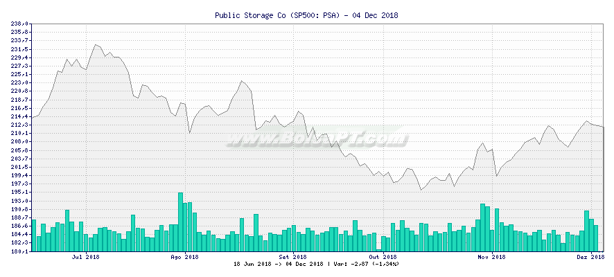 Gráfico de Public Storage Co -  [Ticker: PSA]