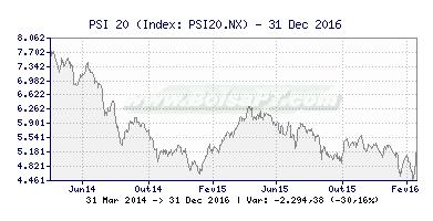 Gráfico de  -  [Ticker: ] Canal Forex (391x200)