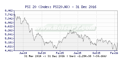 Gráfico de PSI 20 -  [Ticker: PSI20.NX] Bolsa PT (391x200)