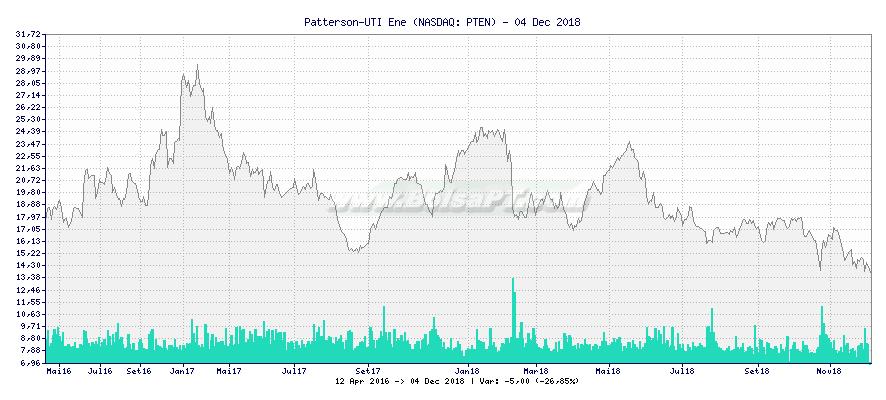 Gráfico de Patterson-UTI Ene -  [Ticker: PTEN]