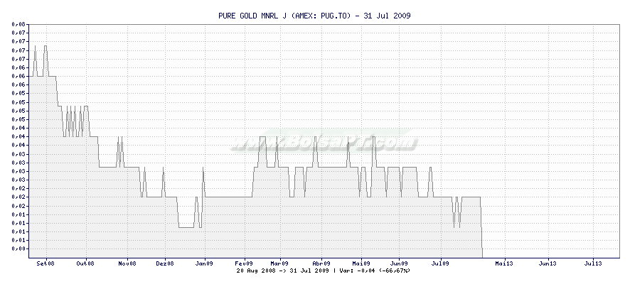 Gráfico de PURE GOLD MNRL J -  [Ticker: PUG.TO]