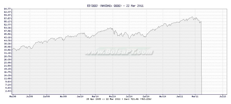 Gráfico de EE<QQQ> -  [Ticker: QQQQ]