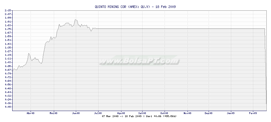 Gráfico de QUINTO MINING COR -  [Ticker: QU.V]