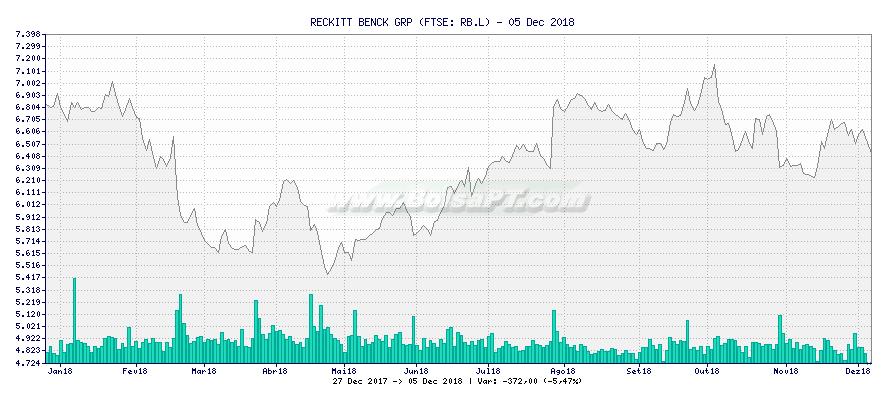 Gráfico de RECKITT BENCK GRP -  [Ticker: RB.L]