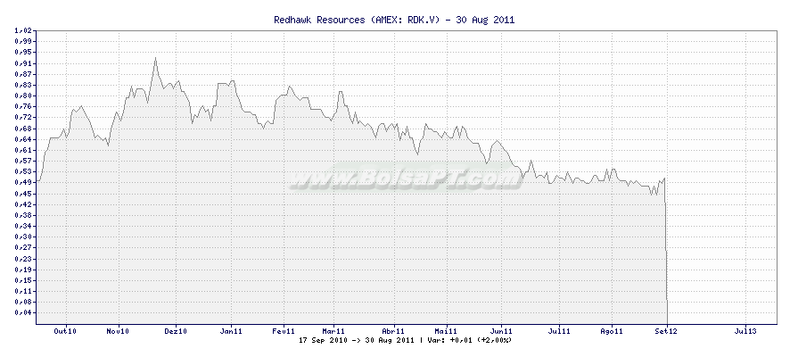 Gráfico de Redhawk Resources -  [Ticker: RDK.V]