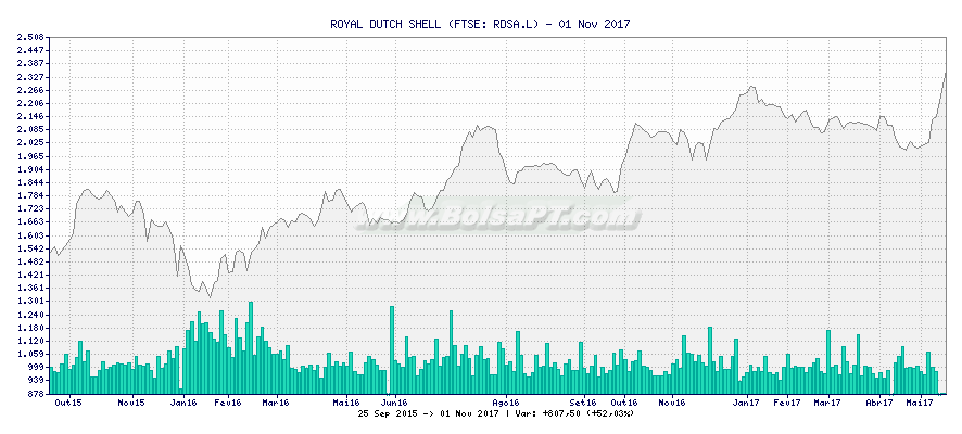 Gráfico de ROYAL DUTCH SHELL -  [Ticker: RDSA.L]