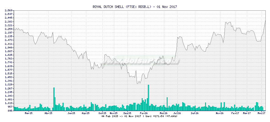 Gráfico de ROYAL DUTCH SHELL -  [Ticker: RDSB.L]