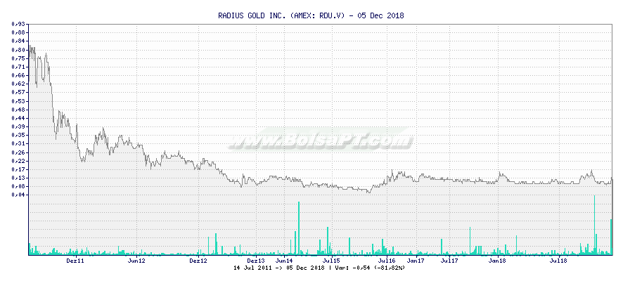 Gráfico de RADIUS GOLD INC. -  [Ticker: RDU.V]