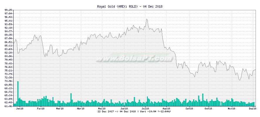 Gráfico de Royal Gold -  [Ticker: RGLD]