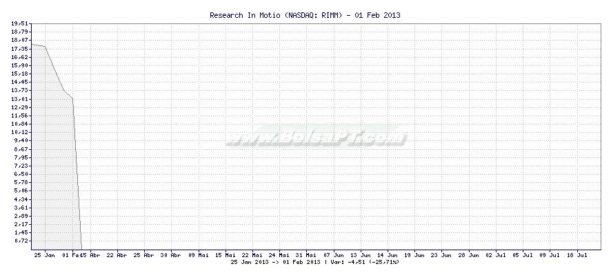 Gráfico de Research In Motio -  [Ticker: RIMM]