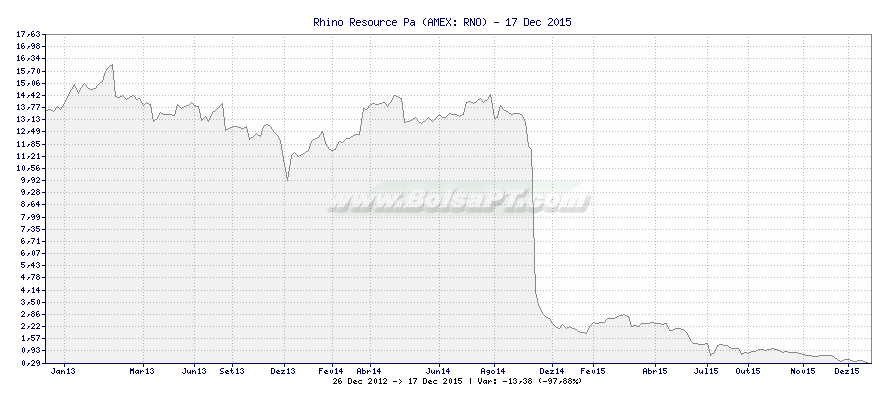 Gráfico de Rhino Resource Pa -  [Ticker: RNO]
