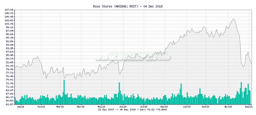 Gráfico de Ross Stores -  [Ticker: ROST]