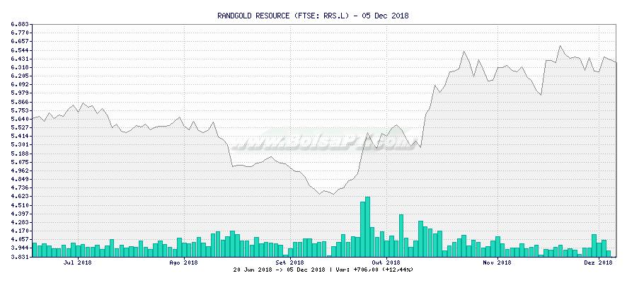 Gráfico de RANDGOLD RESOURCE -  [Ticker: RRS.L]